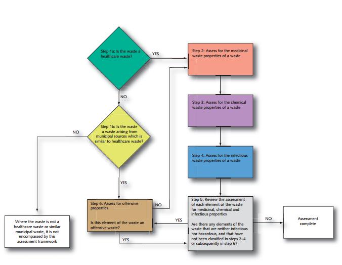 Assessment framework for healthcare and similar wastes